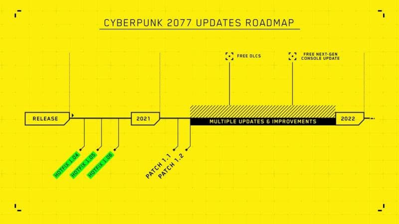 Cyberpunk 2077: CD Projekt donne son retro planning pour 2021