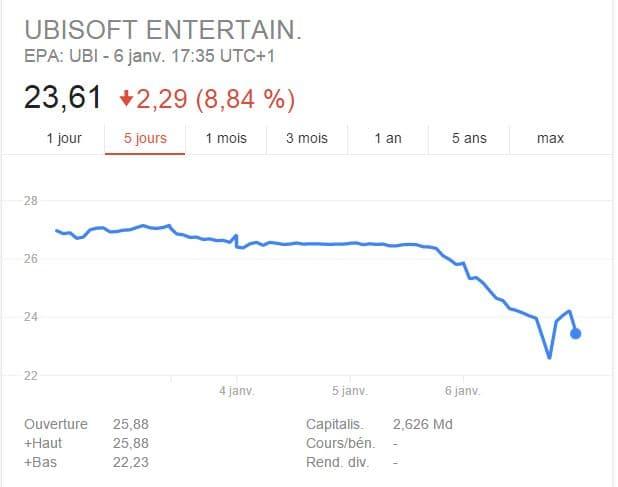 Ubisoft: Plongeon en bourse suite aux rumeurs de la fin de l'annualisation d'Assassin's Creed