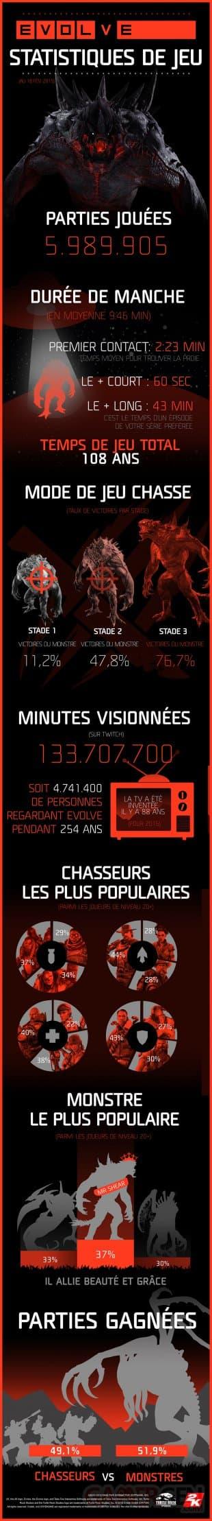 Evolve: des chiffres impressionants pour le jeu!